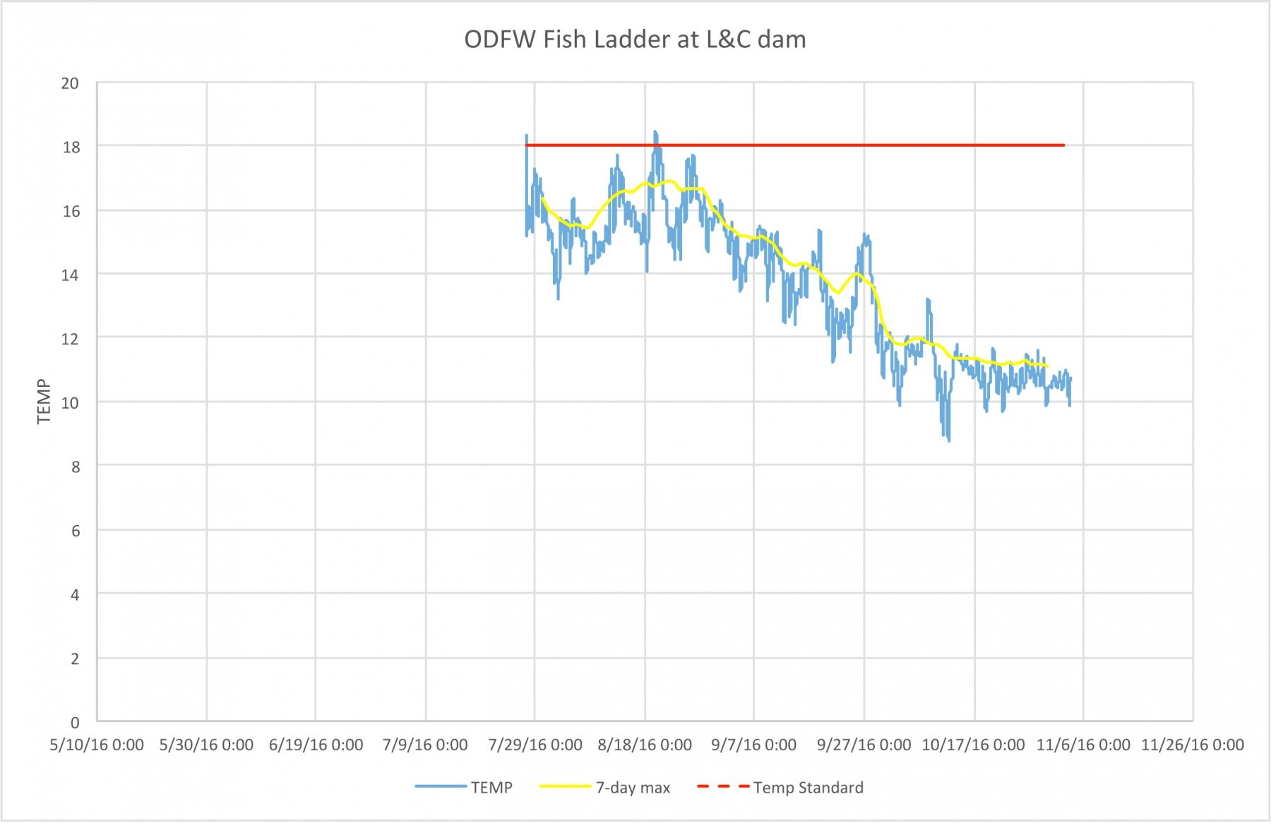 lewis & clark river at odfw fish ladder 2016
